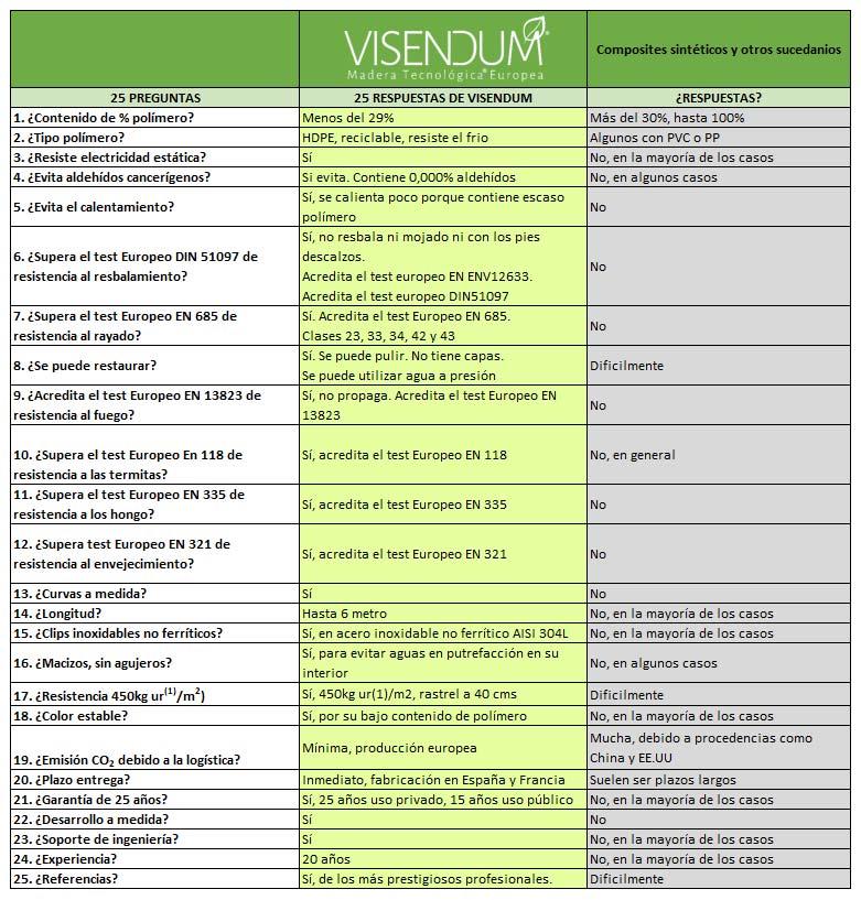 ¿Por qué elegir VISENDUM® Madera Tecnológica® Europea frente a los composite sintético?